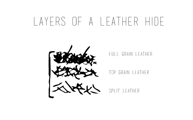 layers-of-a-leather-hide