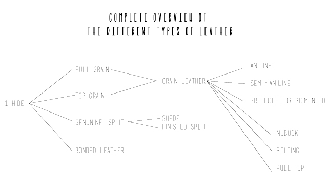 overview of different types of leather